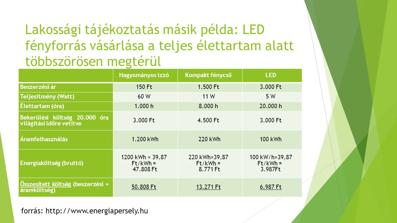 Lakossági tájékoztatás másik példa: LED fényforrás vásárlása a teljes élettartam alatt többszörösen megtérül Hagyományos izzóKompakt fénycsőLED Beszerzési ár150 Ft1.500 Ft3.000 Ft Teljesítmény (Watt)60 W11 W5 W Élettartam (óra)1.000 h8.000 h20.000 h Bekerülési költség 20.000 óra világítási időre vetítve 3.000 Ft4.500 Ft3.000 Ft Áramfelhasználás 1.200 kWh 220 kWh100 kWh Energiaköltség (bruttó) 1200 kWh × 39,87 Ft/kWh = 47.808 Ft 220 kWh×39,87 Ft/kWh = 8.771 Ft 100 kW/h×39,87 Ft/kWh = 3.987Ft Összesített költség (beszerzési + áramköltség) 50.808 Ft13.271 Ft6.987 Ft forrás: http://www.energiapersely.hu