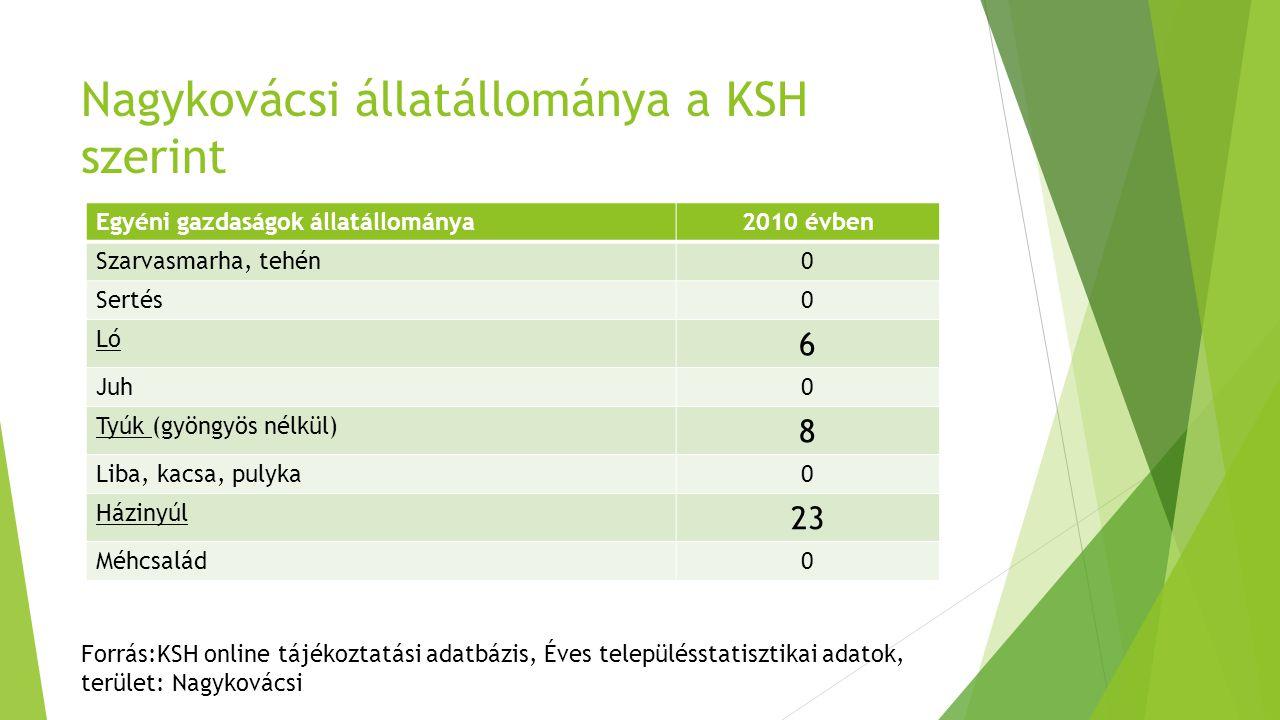 Nagykovácsi állatállománya a KSH szerint Egyéni gazdaságok állatállománya2010 évben Szarvasmarha, tehén0 Sertés0 Ló 6 Juh0 Tyúk (gyöngyös nélkül) 8 Liba, kacsa, pulyka0 Házinyúl 23 Méhcsalád0 Forrás:KSH online tájékoztatási adatbázis, Éves településstatisztikai adatok, terület: Nagykovácsi