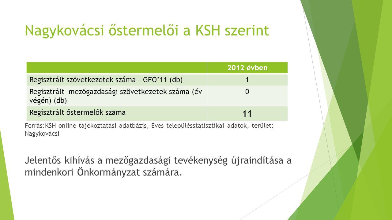 Nagykovácsi őstermelői a KSH szerint Forrás:KSH online tájékoztatási adatbázis, Éves településstatisztikai adatok, terület: Nagykovácsi Jelentős kihívás a mezőgazdasági tevékenység újraindítása a mindenkori Önkormányzat számára.