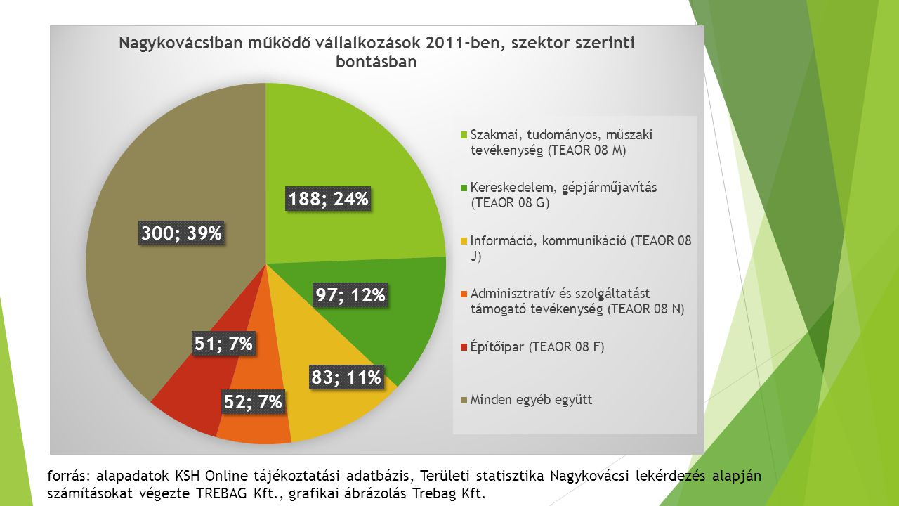 Energiahatékonysági program forrás: alapadatok KSH Online tájékoztatási adatbázis, Területi statisztika Nagykovácsi lekérdezés alapján számításokat végezte TREBAG Kft., grafikai ábrázolás Trebag Kft.