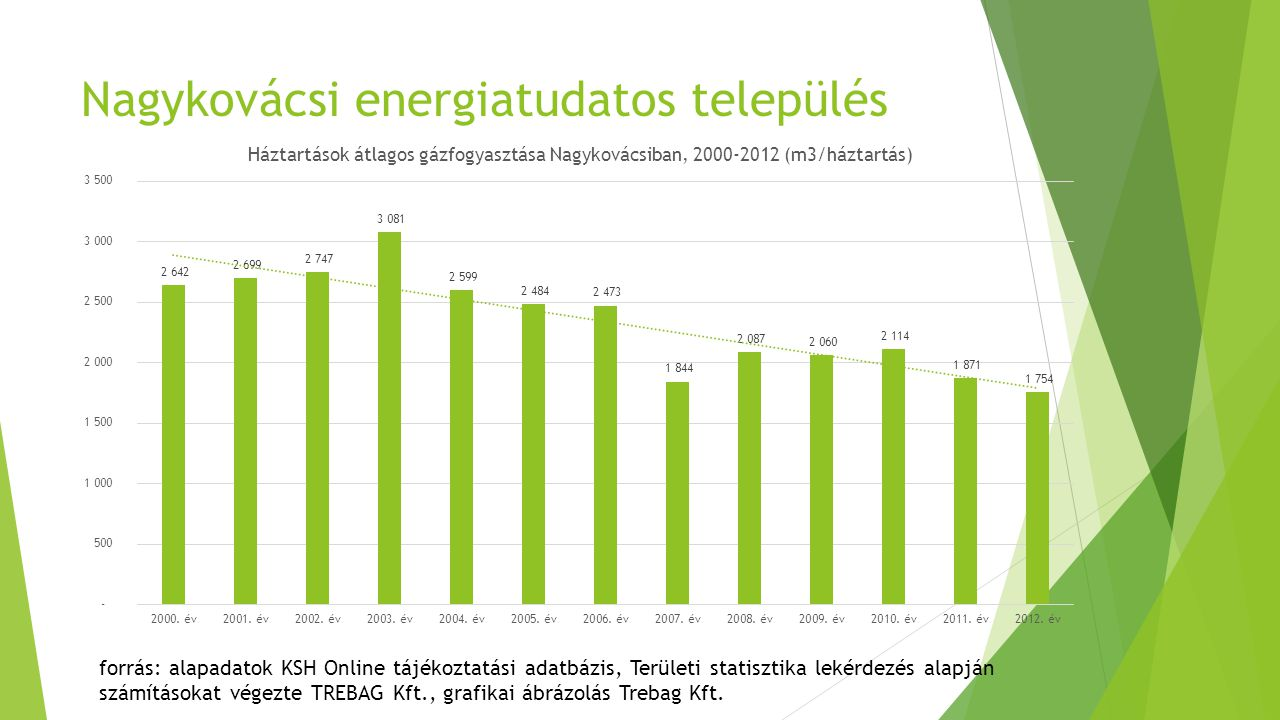 Nagykovácsi háztartási átlagos villamos energia fogyasztása min.