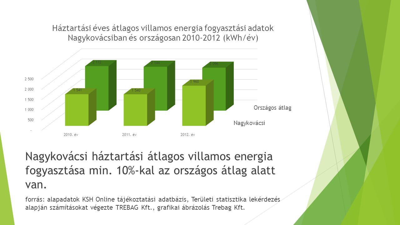 """Megújuló energiát használó berendezések önkormányzati intézményekben: Megnevezés Telepítés éve DarabszámTeljesítmény/méret Kaszáló utcai óvoda napkollektor 20108 db napkollektor17,84 m2 """"elnyelő felület Általános iskola biomassza kazánok 2013 2 db 75 kW-os kazán, a teljes fűtési igényt kiszolgálhatja 2*75 kW Általános iskola napelem 2013 138 db napelem a tornacsarnok tetején 33,12 kW összteljesítmény, de a nem ideális tájolás miatt a valós érték kevesebb Dózsa György utcai óvoda napkollektor 2014 4 db napkollektor/ síkkollektor 8,72 m2 hasznos felülettel Épülő bölcsőde napkollektor 20154 db napkollektor8,92 m2 felülettel forrás: Önkormányzati tájékoztatás 2014 május"""