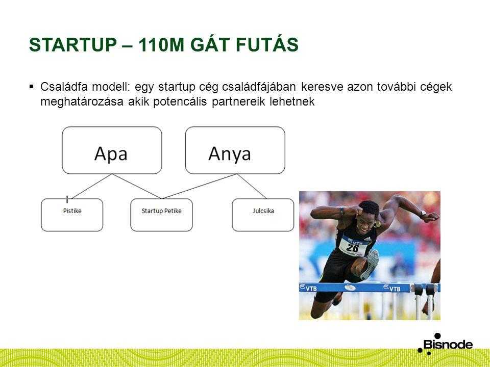STARTUP – 110M GÁT FUTÁS  Családfa modell: egy startup cég családfájában keresve azon további cégek meghatározása akik potencális partnereik lehetnek