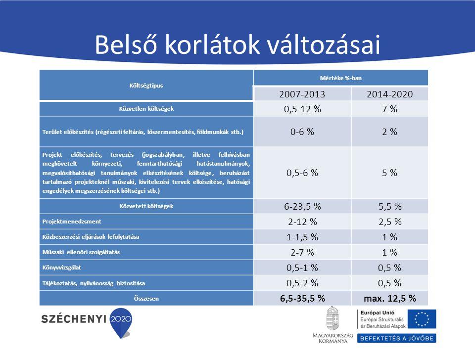 Belső korlátok változásai Költségtípus Mértéke %-ban 2007-20132014-2020 Közvetlen költségek 0,5-12 %7 % Terület előkészítés (régészeti feltárás, lőszermentesítés, földmunkák stb.) 0-6 %2 % Projekt előkészítés, tervezés (jogszabályban, illetve felhívásban megkövetelt környezeti, fenntarthatósági hatástanulmányok, megvalósíthatósági tanulmányok elkészítésének költsége, beruházást tartalmazó projekteknél műszaki, kivitelezési tervek elkészítése, hatósági engedélyek megszerzésének költségei stb.) 0,5-6 %5 % Közvetett költségek 6-23,5 %5,5 % Projektmenedzsment 2-12 %2,5 % Közbeszerzési eljárások lefolytatása 1-1,5 %1 % Műszaki ellenőri szolgáltatás 2-7 %1 % Könyvvizsgálat 0,5-1 %0,5 % Tájékoztatás, nyilvánosság biztosítása 0,5-2 %0,5 % Összesen 6,5-35,5 %max.