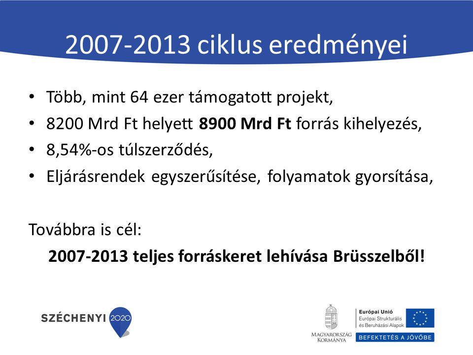 2007-2013 ciklus eredményei Több, mint 64 ezer támogatott projekt, 8200 Mrd Ft helyett 8900 Mrd Ft forrás kihelyezés, 8,54%-os túlszerződés, Eljárásrendek egyszerűsítése, folyamatok gyorsítása, Továbbra is cél: 2007-2013 teljes forráskeret lehívása Brüsszelből!