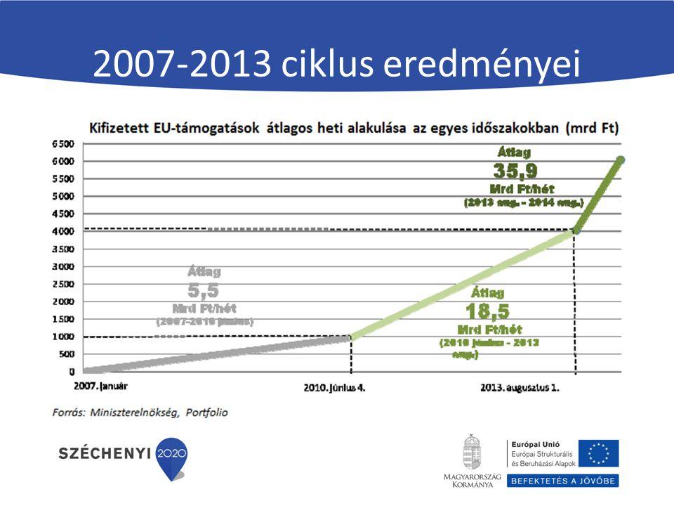 KEHOP Szennyvíz-elvezetés és -tisztítás, szennyvízkezelés megvalósítása Keretösszeg: 50,0 Mrd Ft 1477/2014.