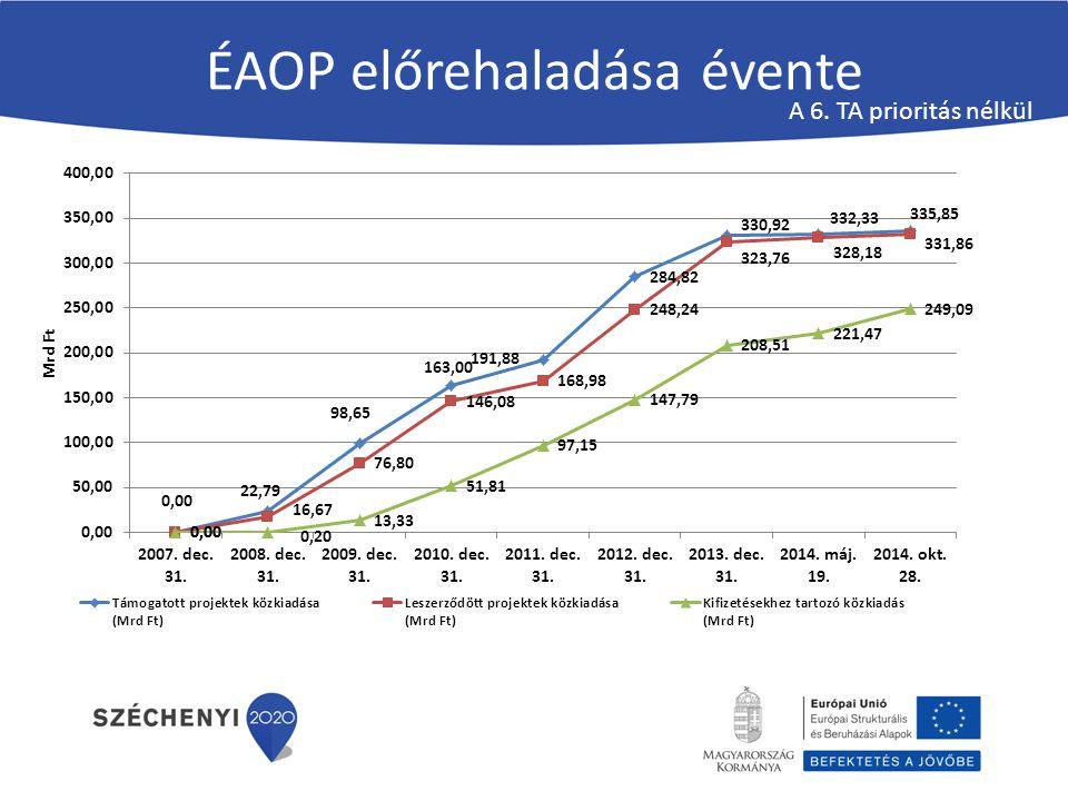 ÉAOP előrehaladása évente A 6. TA prioritás nélkül