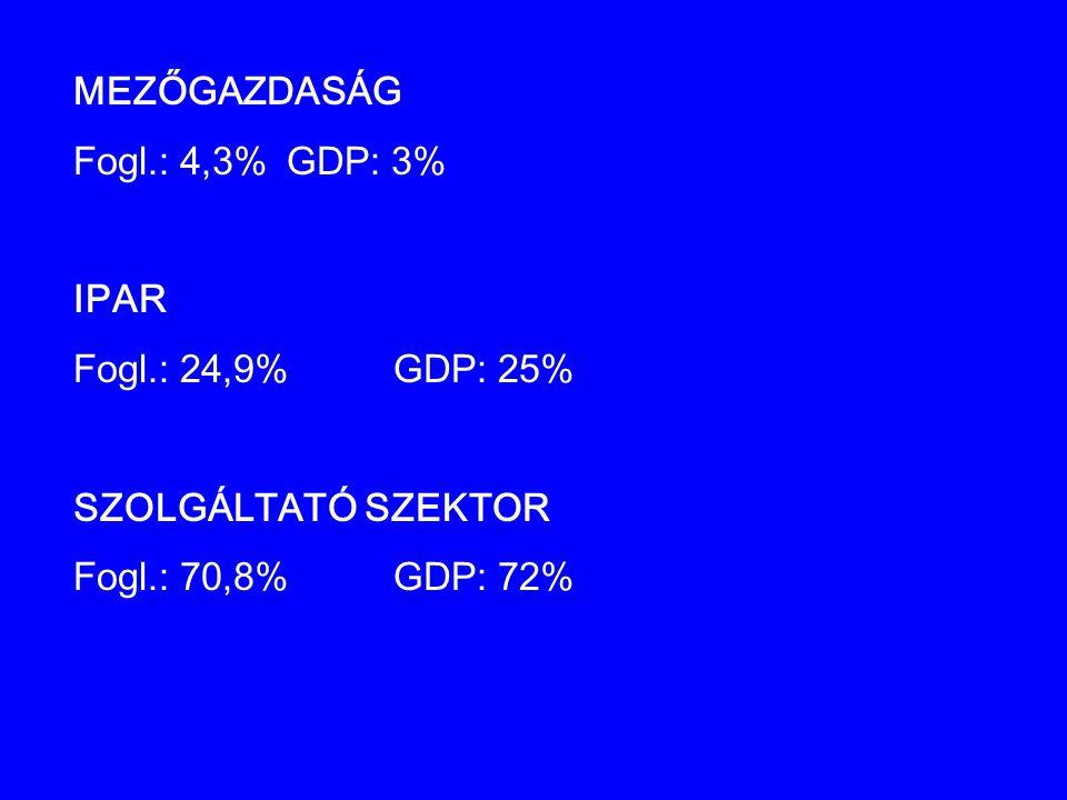 MEZŐGAZDASÁG Fogl.: 4,3%GDP: 3% IPAR Fogl.: 24,9%GDP: 25% SZOLGÁLTATÓ SZEKTOR Fogl.: 70,8%GDP: 72%