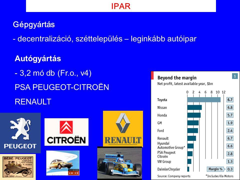 IPAR Autógyártás - 3,2 mó db (Fr.o., v4) PSA PEUGEOT-CITROËN RENAULT Gépgyártás - decentralizáció, széttelepülés – leginkább autóipar