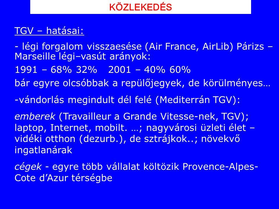 TGV – hatásai: - légi forgalom visszaesése (Air France, AirLib) Párizs – Marseille légi–vasút arányok: 1991 – 68% 32% 2001 – 40% 60% bár egyre olcsóbb