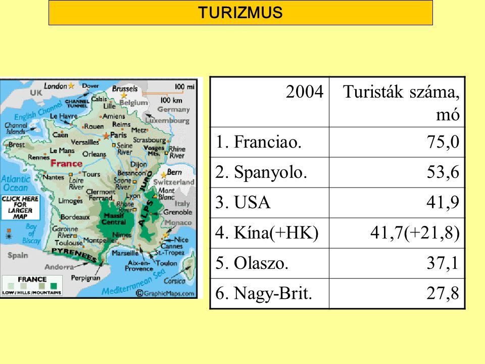 2004Turisták száma, mó 1. Franciao.75,0 2. Spanyolo.53,6 3. USA41,9 4. Kína(+HK)41,7(+21,8) 5. Olaszo.37,1 6. Nagy-Brit.27,8 TURIZMUS