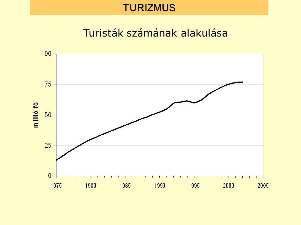 Turisták számának alakulása TURIZMUS