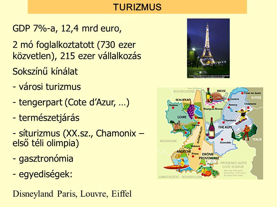 GDP 7%-a, 12,4 mrd euro, 2 mó foglalkoztatott (730 ezer közvetlen), 215 ezer vállalkozás Sokszínű kínálat - városi turizmus - tengerpart (Cote d'Azur,