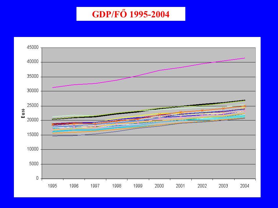 GDP/FŐ 1995-2004