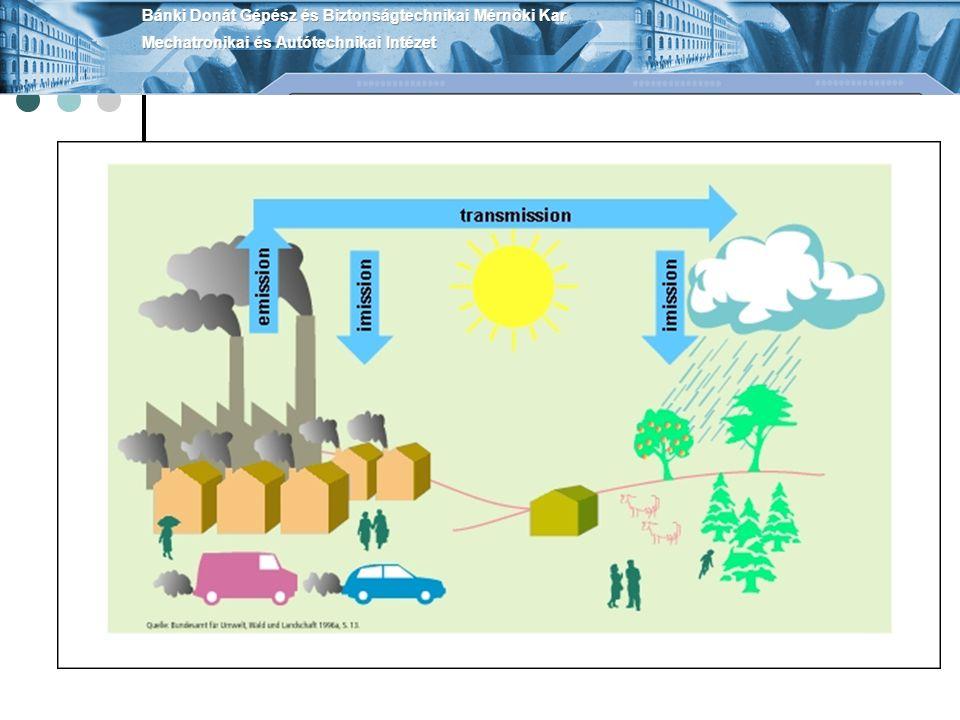 Az emisszió A légszennyező anyagot kibocsátó források típusai: helyhez kötött légszennyező pontforrás jellemzői: kibocsátott anyag minősége, koncentrációja (mg/m 3), a tömegárama kémények, kürtők, kivéve háztartási berendezések forrásai, 140kW alatti kizárólag füstgázt kibocsátó berendezések forrásai helyhez kötött diffúz légszennyező forrás pontforrásnak nem minősül, biztonsági lefúvató szelep, nyitott ablak ajtó mozgó légszennyező forrás közúti, nem közúti jármű, vasúti jármű, vízi, légi Vonalforrás nyomvonalas közlekedési létesítmény, elhaladó járművek jellemzői határozzák meg az egységnyi szakaszból származó légszennyezőanyag kibocsátást