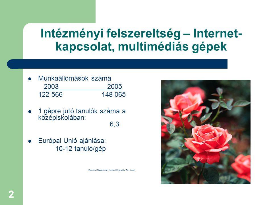 2 Intézményi felszereltség – Internet- kapcsolat, multimédiás gépek Munkaállomások száma 2003 2005 122 566 148 065 1 gépre jutó tanulók száma a középiskolában: 6,3 Európai Unió ajánlása: 10-12 tanuló/gép (Apertus Közalapítvány Nemzeti Fejlesztési Terv Iroda)