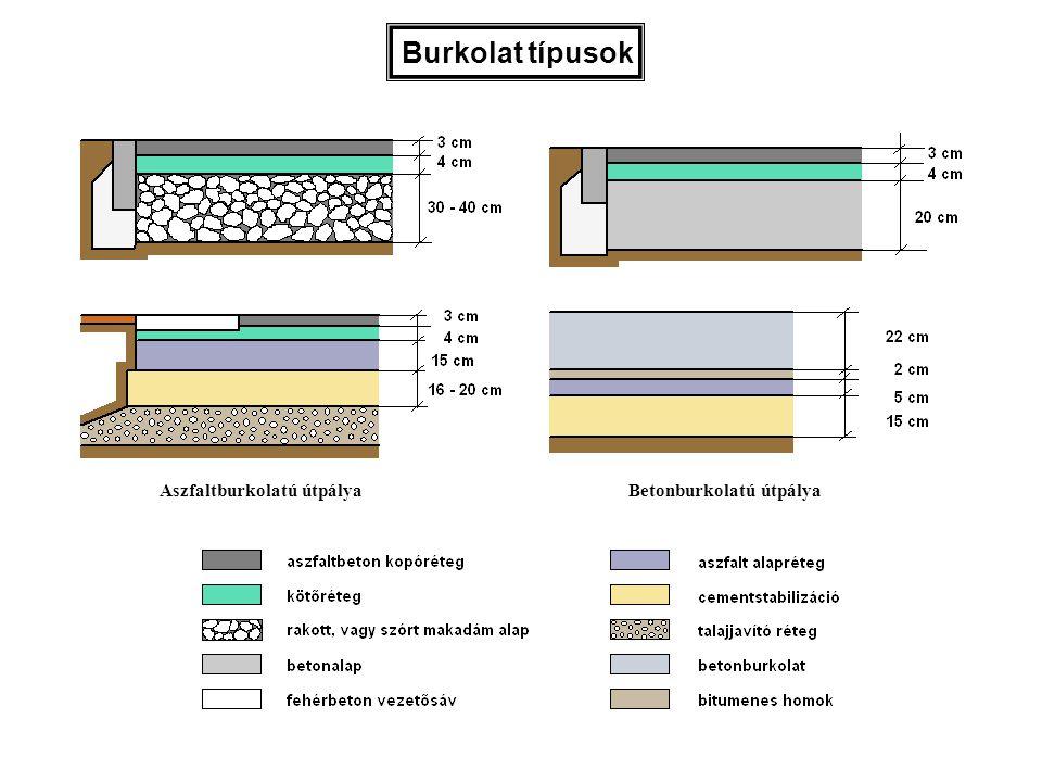 Az aszfaltfiniser által terített aszfalt tömörítése három részfolyamatra bontható: Az első fázis során az adalékanyag szemcséinek mozgatása történik, azaz a nagyobb szemcsék kialakítják a burkolat szerkezetét meghatározó kővázat.