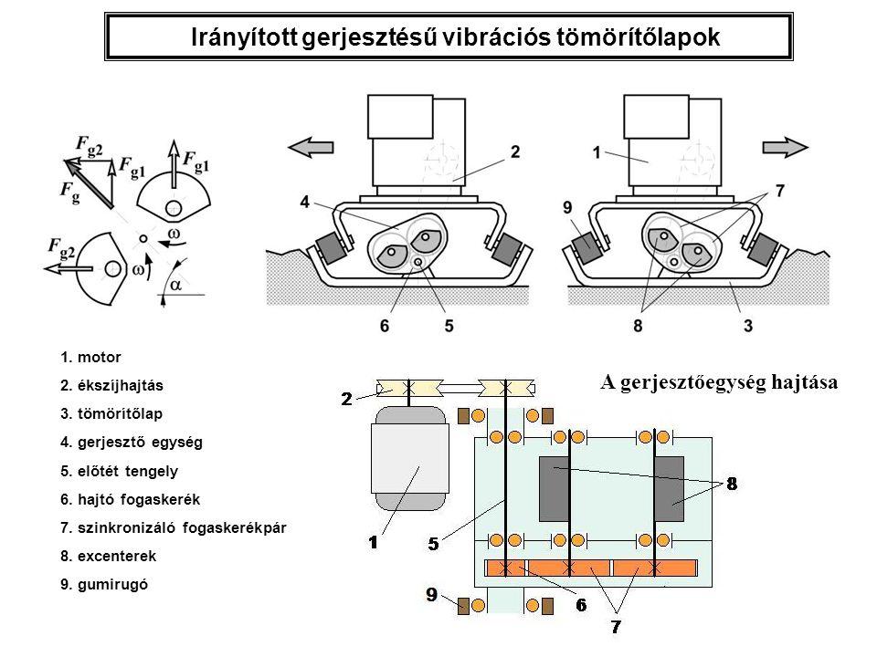 Irányított gerjesztésű vibrációs tömörítőlapok 1. motor 2. ékszíjhajtás 3. tömörítőlap 4. gerjesztő egység 5. előtét tengely 6. hajtó fogaskerék 7. sz