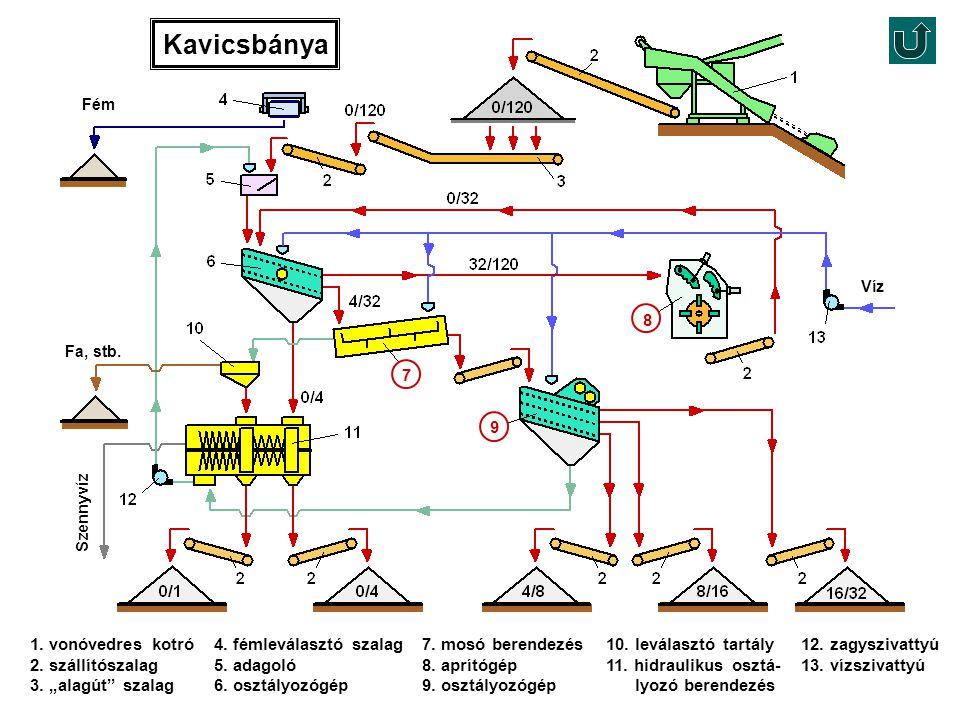 Víz Fa, stb. Szennyvíz Fém Kavicsbánya 4. fémleválasztó szalag 5. adagoló 6. osztályozógép 12. zagyszivattyú 13. vízszivattyú 1. vonóvedres kotró 2. s