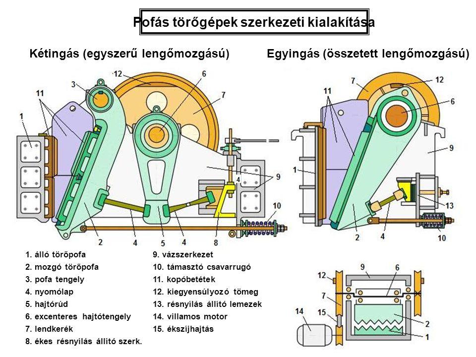 Pofás törőgépek szerkezeti kialakítása Kétingás (egyszerű lengőmozgású) törő Egyingás (összetett lengőmozgású) törő 1. álló törőpofa 2. mozgó törőpofa