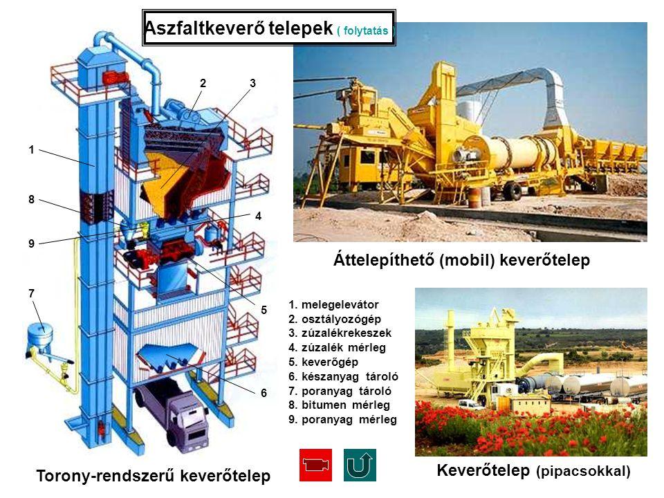 Keverőtelep (pipacsokkal) Torony-rendszerű keverőtelep 1. melegelevátor 2. osztályozógép 3. zúzalékrekeszek 4. zúzalék mérleg 5. keverőgép 6. készanya