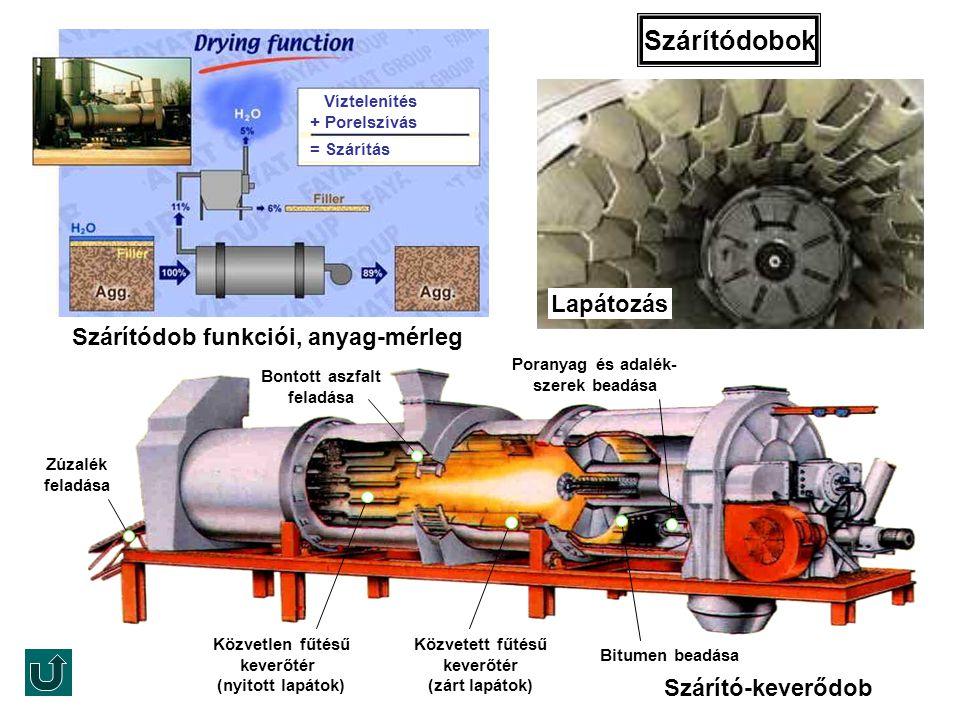 Szárítódobok Szárítódob funkciói, anyag-mérleg Víztelenítés + Porelszívás = Szárítás Szárító-keverődob Közvetlen fűtésű keverőtér (nyitott lapátok) Po