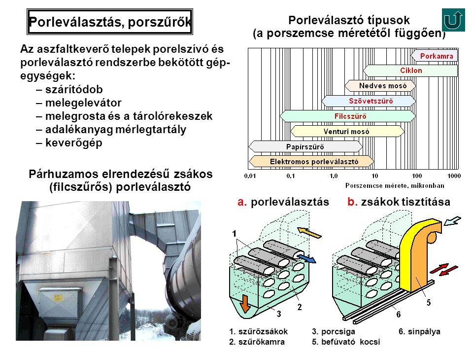 b. zsákok tisztítása a. porleválasztás Porleválasztás, porszűrők Az aszfaltkeverő telepek porelszívó és porleválasztó rendszerbe bekötött gép- egysége