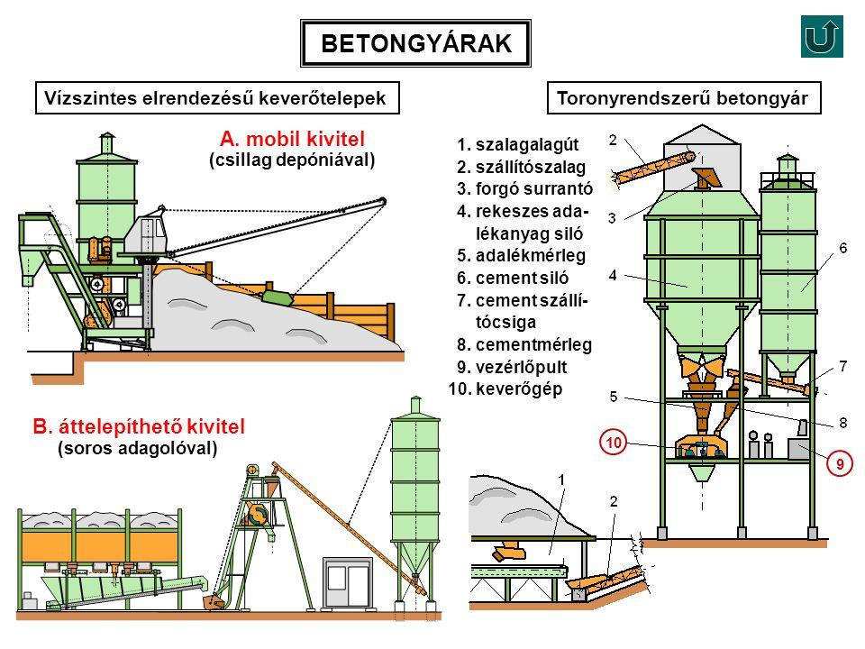 B. áttelepíthető kivitel (soros adagolóval) Vízszintes elrendezésű keverőtelepekToronyrendszerű betongyár A. mobil kivitel (csillag depóniával) 1. sza