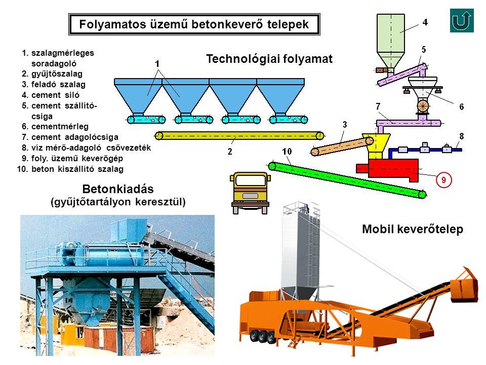 Folyamatos üzemű betonkeverő telepek 1. szalagmérleges soradagoló 2. gyűjtőszalag 3. feladó szalag 4. cement siló 5. cement szállító- csiga 6. cementm
