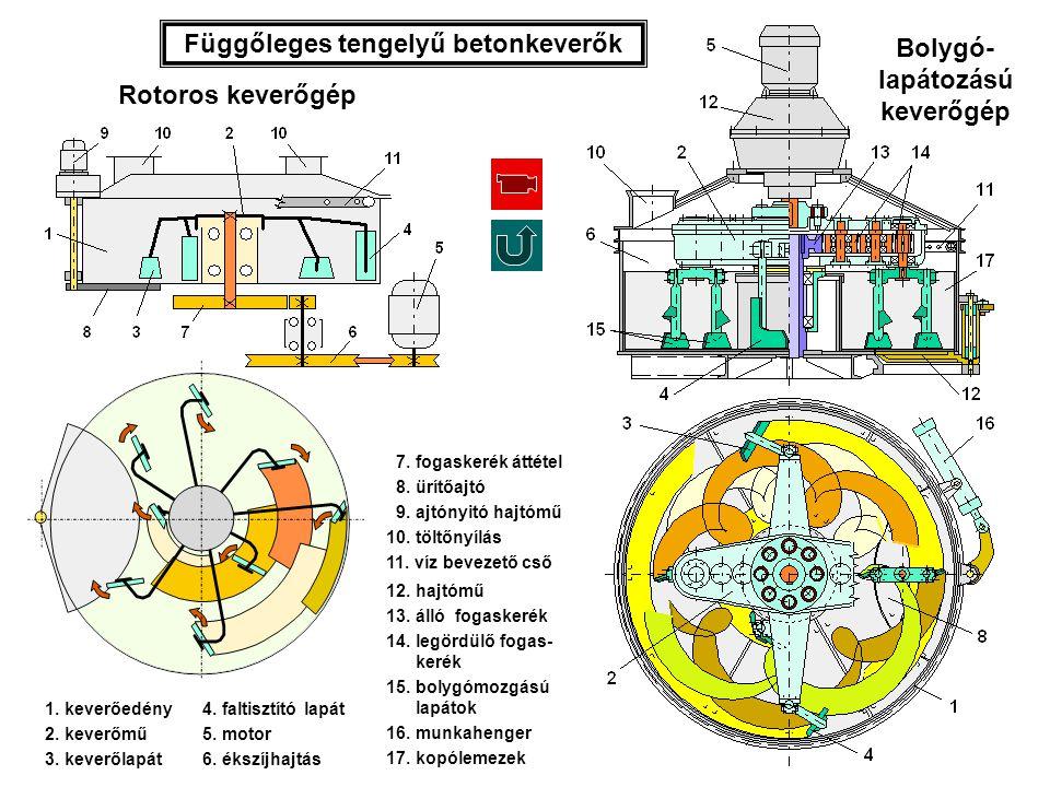 1. keverőedény 2. keverőmű 3. keverőlapát Rotoros keverőgép Bolygó- lapátozású keverőgép 4. faltisztító lapát 5. motor 6. ékszíjhajtás 7. fogaskerék á
