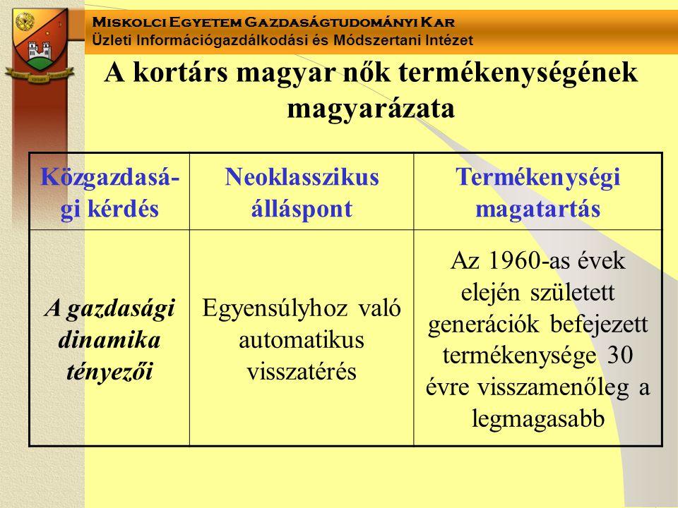 Miskolci Egyetem Gazdaságtudományi Kar Üzleti Információgazdálkodási és Módszertani Intézet A kortárs magyar nők termékenységének magyarázata Közgazdasá- gi kérdés Neoklasszikus álláspont Termékenységi magatartás A gazdasági dinamika tényezői Egyensúlyhoz való automatikus visszatérés Az 1960-as évek elején született generációk befejezett termékenysége 30 évre visszamenőleg a legmagasabb