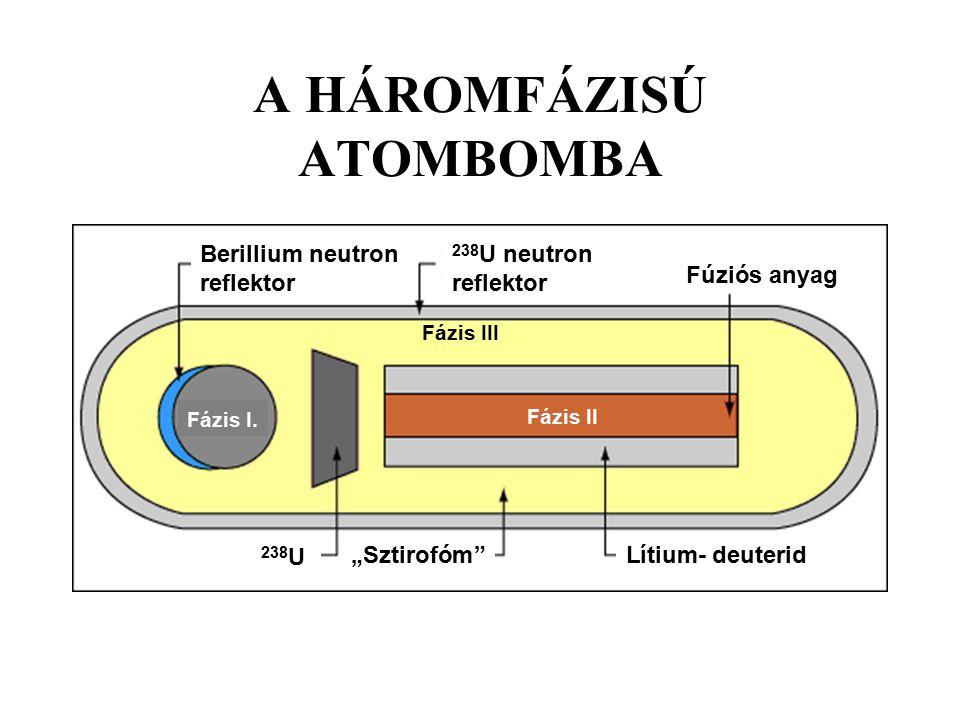 """A HÁROMFÁZISÚ ATOMBOMBA Berillium neutron reflektor 238 U neutron reflektorés forrás Fúziós anyag 238 U neutron forrásLítium-deuterid""""Sztirofóm"""" Fázis"""