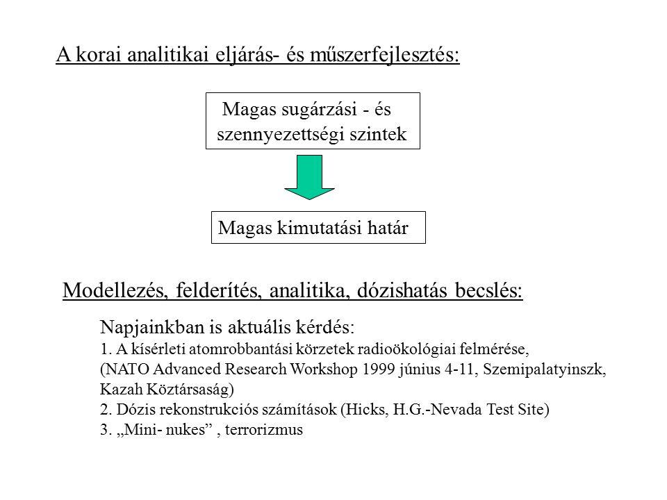 Magas sugárzási - és szennyezettségi szintek Magas kimutatási határ A korai analitikai eljárás- és műszerfejlesztés: Modellezés, felderítés, analitika