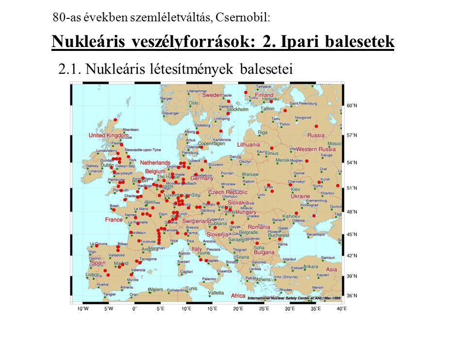 Nukleáris veszélyforrások: 2. Ipari balesetek 80-as években szemléletváltás, Csernobil: 2.1. Nukleáris létesítmények balesetei