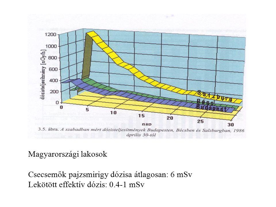 Magyarországi lakosok Csecsemők pajzsmirigy dózisa átlagosan: 6 mSv Lekötött effektív dózis: 0.4-1 mSv