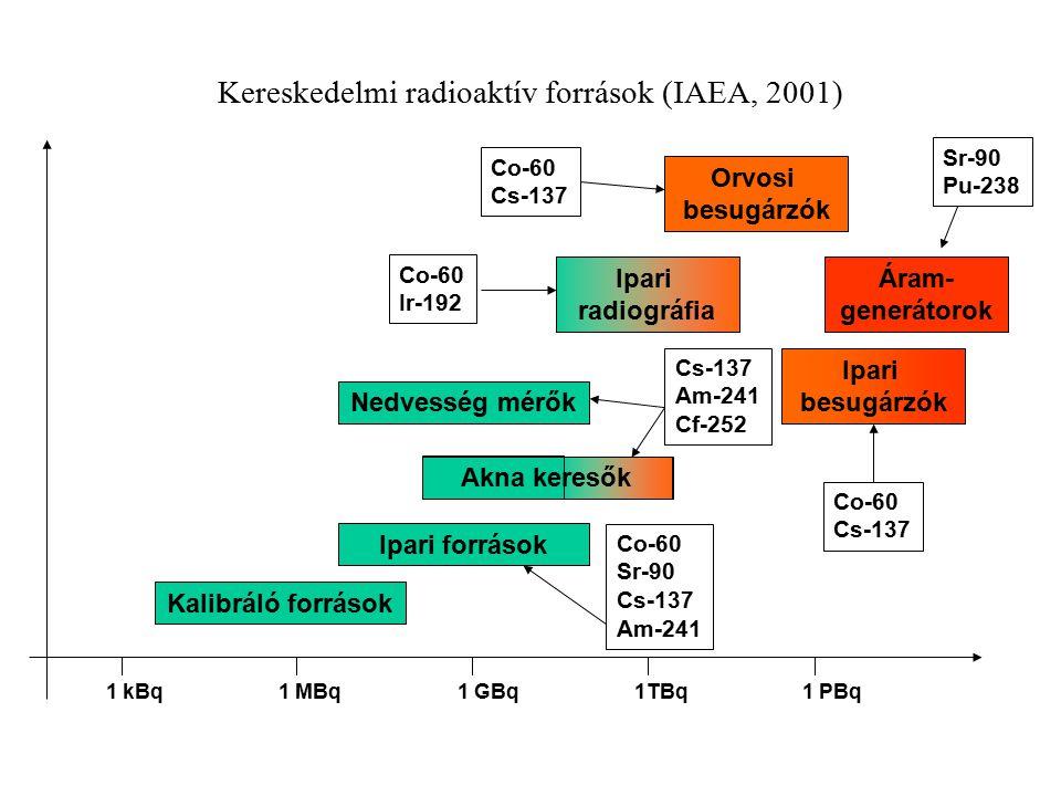 Akna keresők Kereskedelmi radioaktív források (IAEA, 2001) 1 kBq1 MBq1 GBq1TBq1 PBq Kalibráló források Ipari források Co-60 Sr-90 Cs-137 Am-241 Nedves