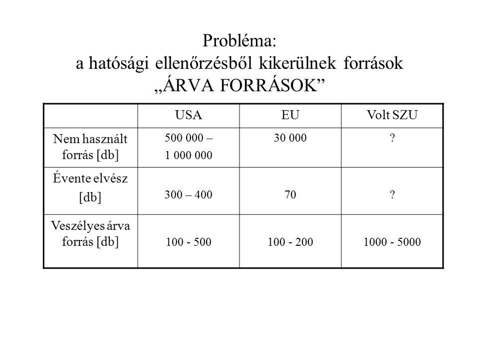 """Probléma: a hatósági ellenőrzésből kikerülnek források """"ÁRVA FORRÁSOK"""" USAEUVolt SZU Nem használt forrás [db] 500 000 – 1 000 000 30 000? Évente elvés"""