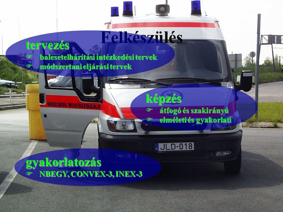 Felkészülés képzés  átfogó és szakirányú  elméleti és gyakorlati gyakorlatozás  NBEGY, CONVEX-3, INEX-3 tervezés  balesetelhárítási intézkedési te