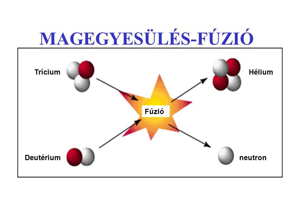MAGEGYESÜLÉS-FÚZIÓ Trícium Deutérium Hélium neutron Fúzió