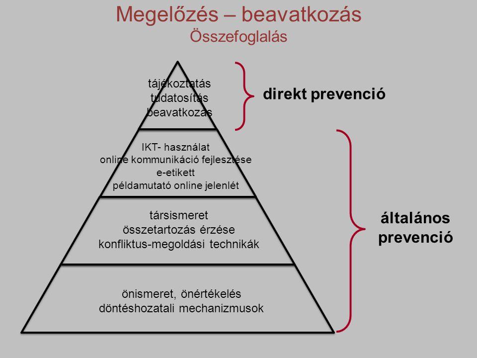 direkt prevenció általános prevenció Megelőzés – beavatkozás Összefoglalás tájékoztatás tudatosítás beavatkozás IKT- használat online kommunikáció fejlesztése e-etikett példamutató online jelenlét társismeret összetartozás érzése konfliktus-megoldási technikák önismeret, önértékelés döntéshozatali mechanizmusok