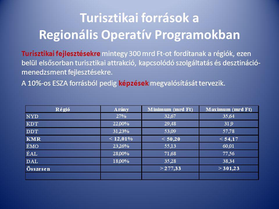 Turisztikai források a Regionális Operatív Programokban Turisztikai fejlesztésekre mintegy 300 mrd Ft-ot fordítanak a régiók, ezen belül elsősorban turisztikai attrakció, kapcsolódó szolgáltatás és desztináció- menedzsment fejlesztésekre.