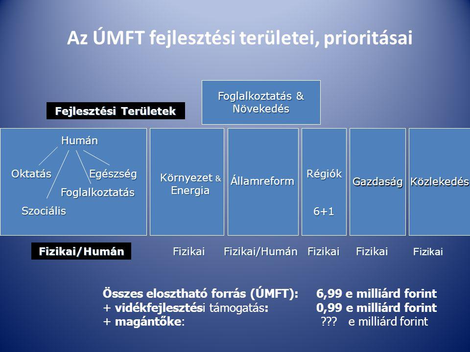 Az ÚMFT fejlesztési területei, prioritásai Humán Oktatás Foglalkoztatás Egészség GazdaságKözlekedés Környezet & Energia Államreform Régiók6+1 Foglalkoztatás & Növekedés Fejlesztési Területek Fizikai/HumánFizikaiFizikaiFizikai/HumánFizikaiFizikai Szociális Összes elosztható forrás (ÚMFT): 6,99 e milliárd forint + vidékfejlesztési támogatás: 0,99 e milliárd forint + magántőke: ??.