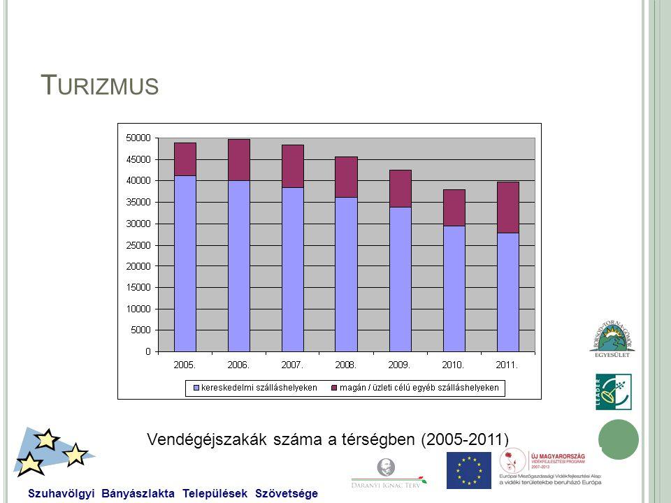 T URIZMUS Vendégéjszakák száma a térségben (2005-2011) Szuhavölgyi Bányászlakta Települések Szövetsége