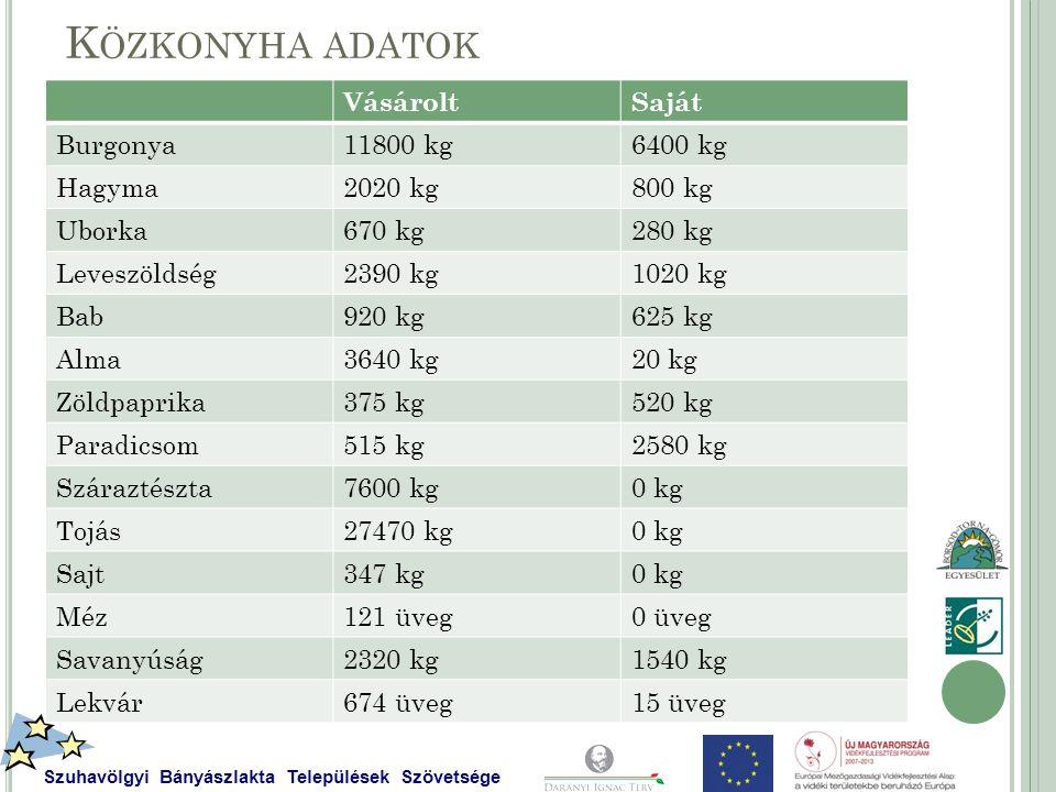 K ÖZKONYHA ADATOK VásároltSaját Burgonya11800 kg6400 kg Hagyma2020 kg800 kg Uborka670 kg280 kg Leveszöldség2390 kg1020 kg Bab920 kg625 kg Alma3640 kg20 kg Zöldpaprika375 kg520 kg Paradicsom515 kg2580 kg Száraztészta7600 kg0 kg Tojás27470 kg0 kg Sajt347 kg0 kg Méz121 üveg0 üveg Savanyúság2320 kg1540 kg Lekvár674 üveg15 üveg Szuhavölgyi Bányászlakta Települések Szövetsége