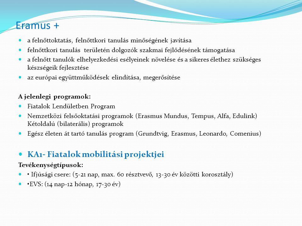 Eramus + a felnőttoktatás, felnőttkori tanulás minőségének javítása felnőttkori tanulás területén dolgozók szakmai fejlődésének támogatása a felnőtt tanulók elhelyezkedési esélyeinek növelése és a sikeres élethez szükséges készségeik fejlesztése az európai együttműködések elindítása, megerősítése A jelenlegi programok: Fiatalok Lendületben Program Nemzetközi felsőoktatási programok (Erasmus Mundus, Tempus, Alfa, Edulink) Kétoldalú (bilaterális) programok Egész életen át tartó tanulás program (Grundtvig, Erasmus, Leonardo, Comenius) KA1- Fiatalok mobilitási projektjei Tevékenységtípusok: Ifjúsági csere: (5-21 nap, max.