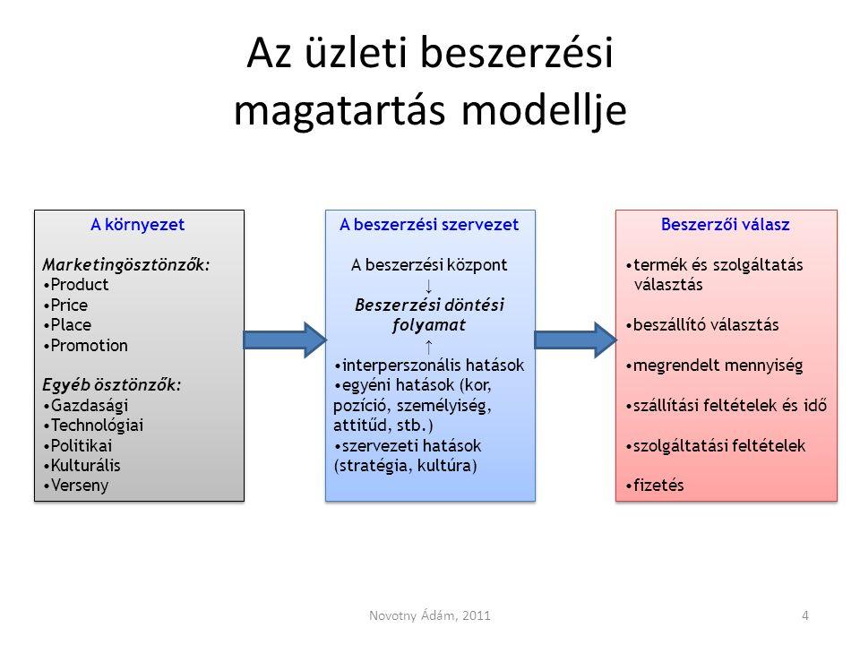 Az üzleti beszerzési magatartás modellje Novotny Ádám, 20114 A környezet Marketingösztönzők: Product Price Place Promotion Egyéb ösztönzők: Gazdasági