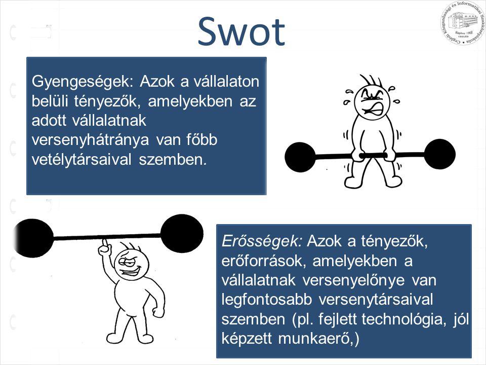 Swot Gyengeségek: Azok a vállalaton belüli tényezők, amelyekben az adott vállalatnak versenyhátránya van főbb vetélytársaival szemben. Erősségek: Azok