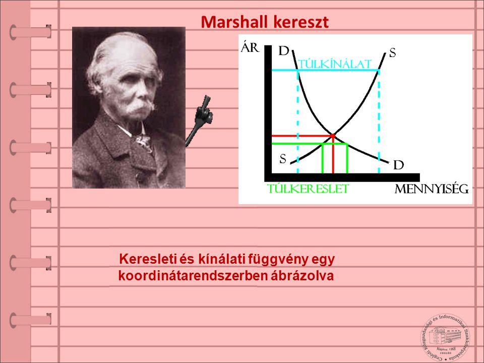 Marshall kereszt Keresleti és kínálati függvény egy koordinátarendszerben ábrázolva