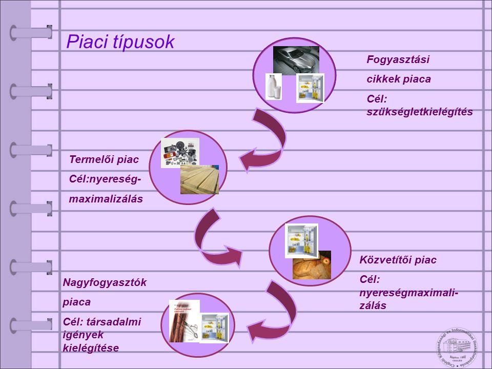 Piaci típusok Fogyasztási cikkek piaca Cél: szükségletkielégítés Termelői piac Cél:nyereség- maximalizálás Közvetítői piac Cél: nyereségmaximali- zálá
