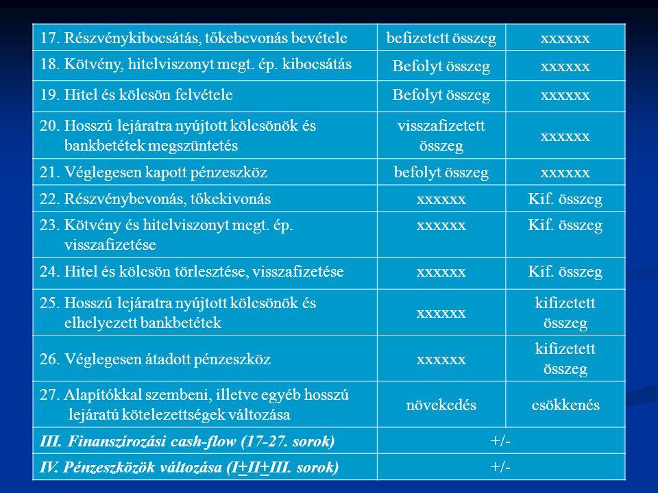 13 17. Részvénykibocsátás, tőkebevonás bevételebefizetett összegxxxxxx 18. Kötvény, hitelviszonyt megt. ép. kibocsátás Befolyt összegxxxxxx 19. Hitel